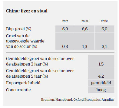 Market Monitor Staal China 2018 - ijzer
