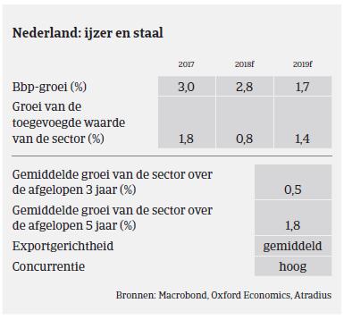 Market Monitor Staal Nederland 2018 - ijzer