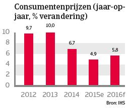 India jan 2016 Consumentenprijzen