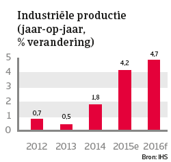 India jan 2016 Industriële productie