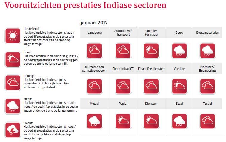India landenrapport 2017 - Vooruitzichten