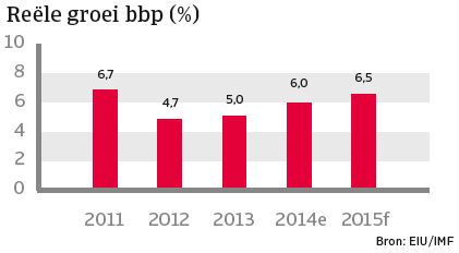India_januari_2015_reele_groei_bbp (NL)