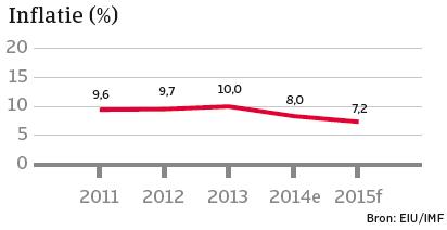 India_januari_2015_inflatie (NL)