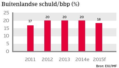 India_januari_2015_buitenlandse schuld (NL)