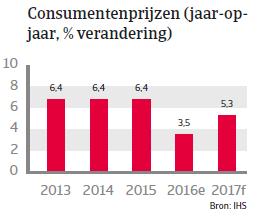 Indonesië landenrapport 2017 - Consumentenprijzen