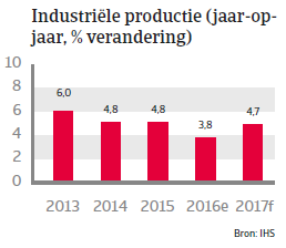Indonesië landenrapport 2017 - Industriele productie