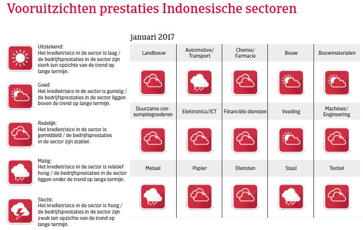 Indonesië landenrapport 2017 - Vooruitzichten