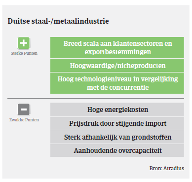 Market Monitor Staal Duitsland 2018 - industrie