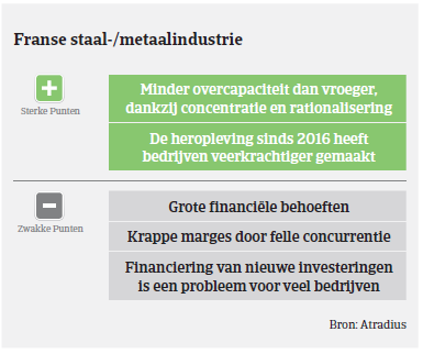 Market Monitor Staal Frankrijk 2018 - industrie