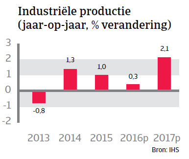 Industriele productie VK WE 2016