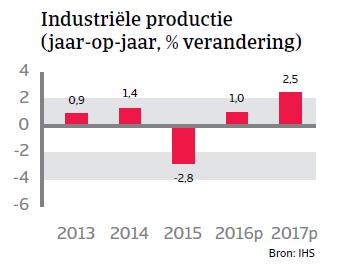 Industriële groei Zwitserland WE 2016