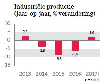 Industriele productie Brazilië Landenrapport 2016