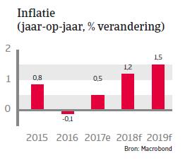 APAC Landenrapport - Indonesië 2018 - Inflatie