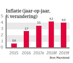 APAC Landenrapport - Vietnam 2018 - Inflatie