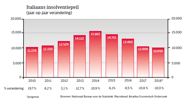 Landenrapport west europa Italië 2018 - insolventiepeil