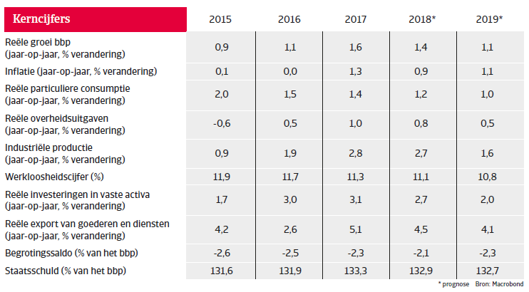 Landenrapport west europa Italië 2018 - kerncijfers