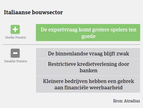 Nederland bouwsector 2