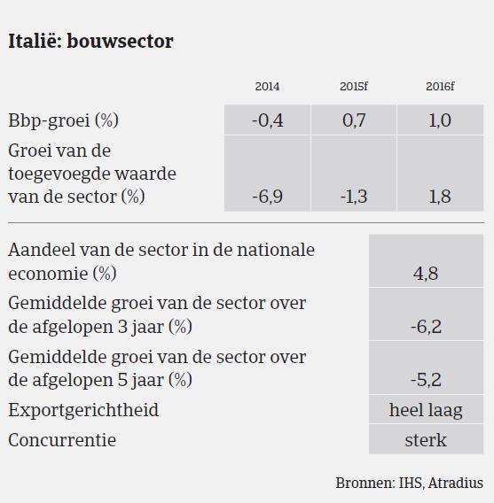 Italie bouwsector 1
