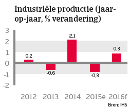 Japan jan 2016 Industriële productie