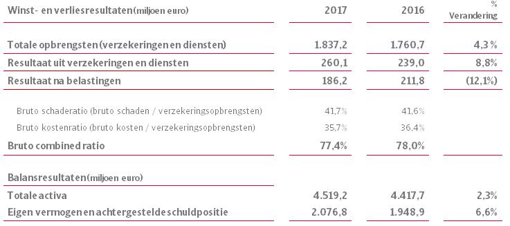 Jaarcijfers Atradius 2017