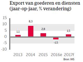 Japan landenrapport 2017 - Export