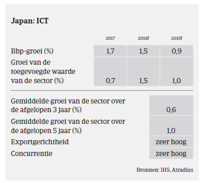 Market Monitor ICT Japan 2018 - sector