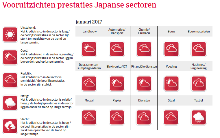 Japan landenrapport 2017 - Vooruitzichten