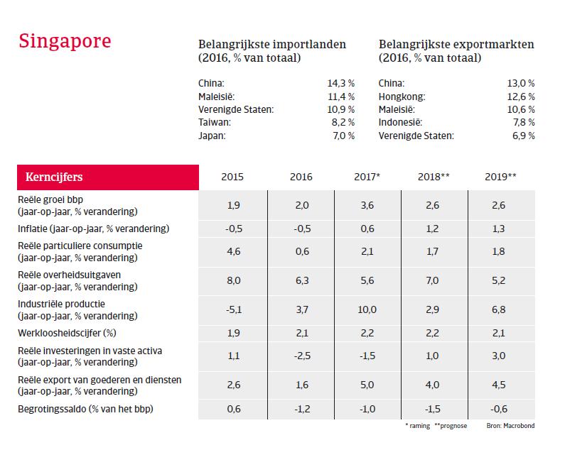 APAC Landenrapport - Singapore 2018 - kerncijfers