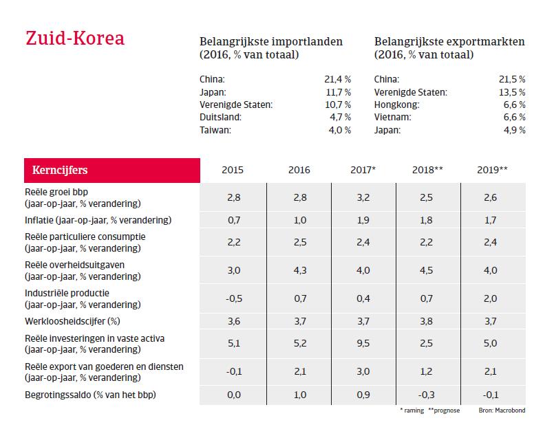APAC Landenrapport - Zuid Korea 2018 - kerncijfers