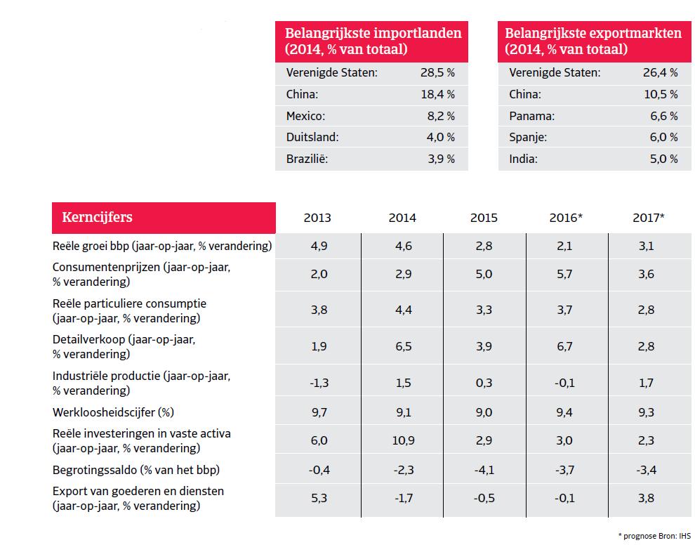 Kerncijfers Colombia Landenrapport 2016