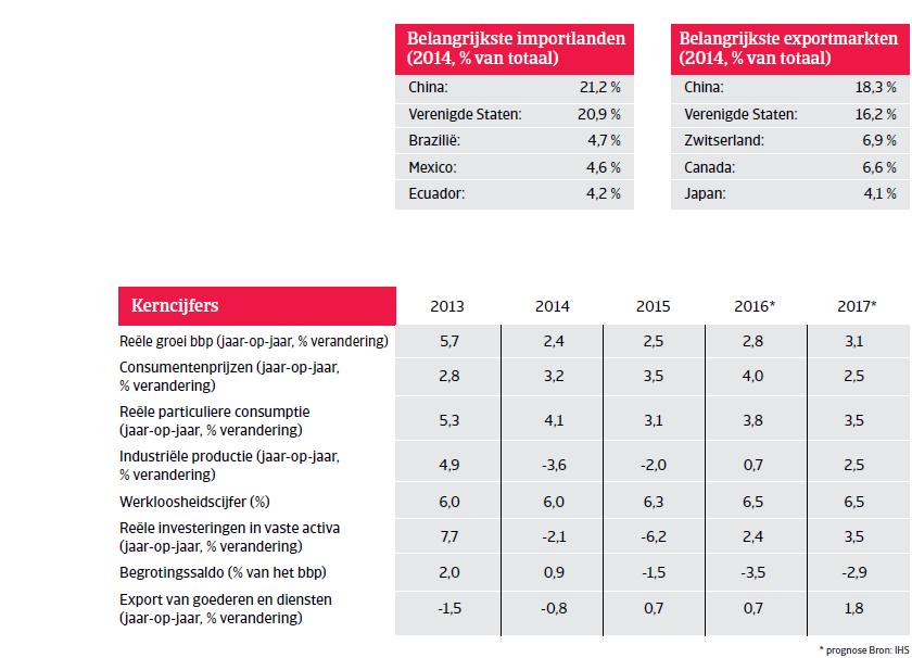Kerncijfers Peru Landenrapport 2016