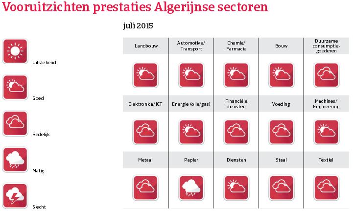 MENA_Algerije_vooruitzichten_prestaties (NL)