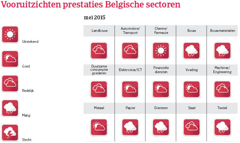 WE_Belgie_vooruitzichten_prestaties (NL)