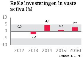 WE_Belgie_reele_investeringen_vaste_activa (NL)