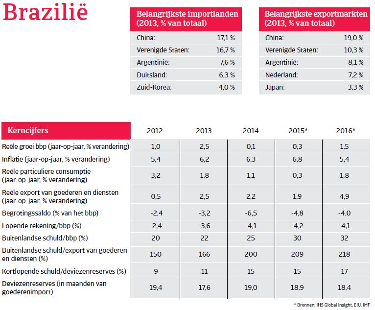 ZA_Brazilie_overzicht (NL)