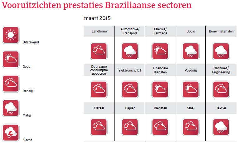 ZA_Brazilie_vooruitzicht_prestaties (NL)