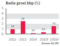 ZA_Brazilie_reele_groei_bbp (NL)