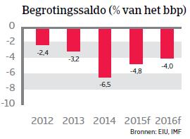 ZA_Brazilie_begrotingssaldo (NL)