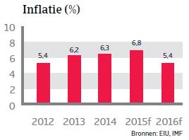 ZA_Brazilie_inflatie (NL)