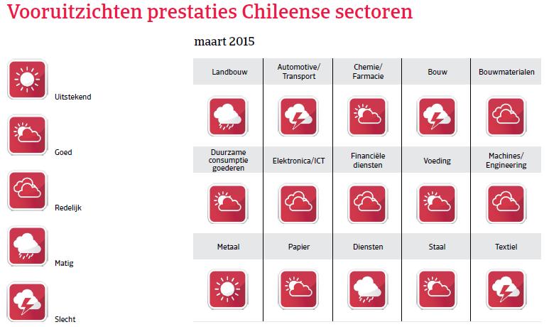 ZA_Chili_vooruitzichten_prestaties (NL)