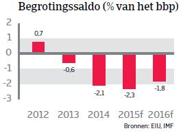 ZA_Chili_begrotingssaldo (NL)