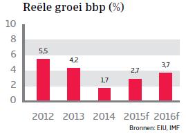 ZA_Chili_reele_groei_bbp (NL)