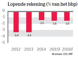 ZA_Chili_lopende_rekening (NL)