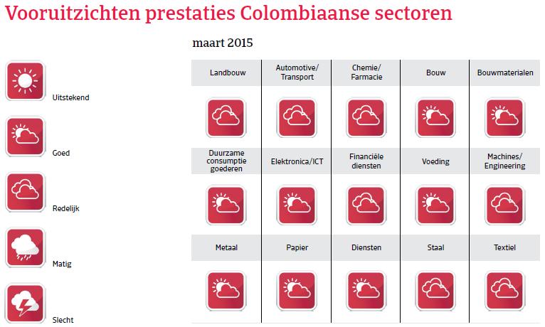 ZA_Colombia_vooruitzichten_prestaties (NL)