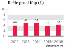 ZA_Colombia_reele_groei_bbp (NL)