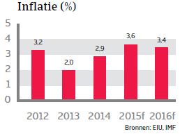 ZA_Colombia_inflatie (NL)