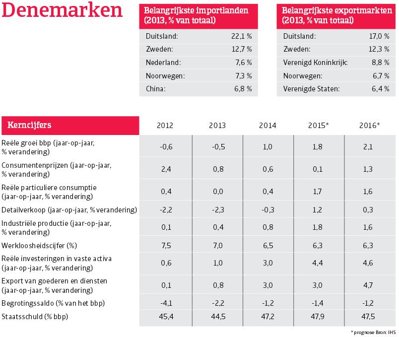 WE_Denemarken_overzicht (NL)