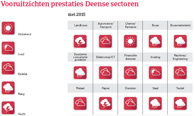 WE_Denemarken_vooruitzichten_prestaties (NL)
