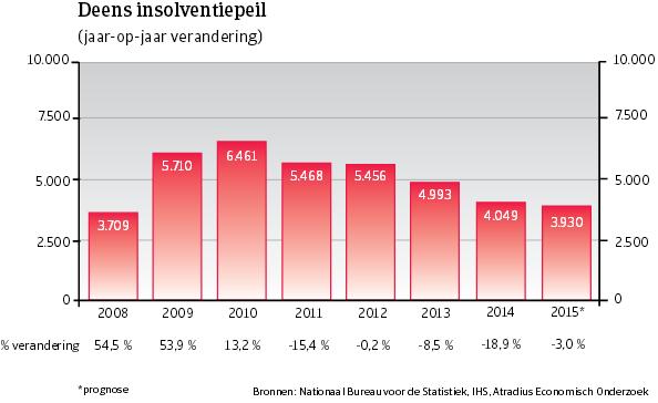 WE_Denemarken_insolventiepeil (NL)