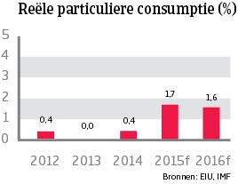 WE_Denemarken_reele_particuliere_consumptie (NL)